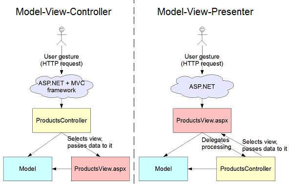 Basic Model View Controller (MVC) Example AS3 « public var spierala